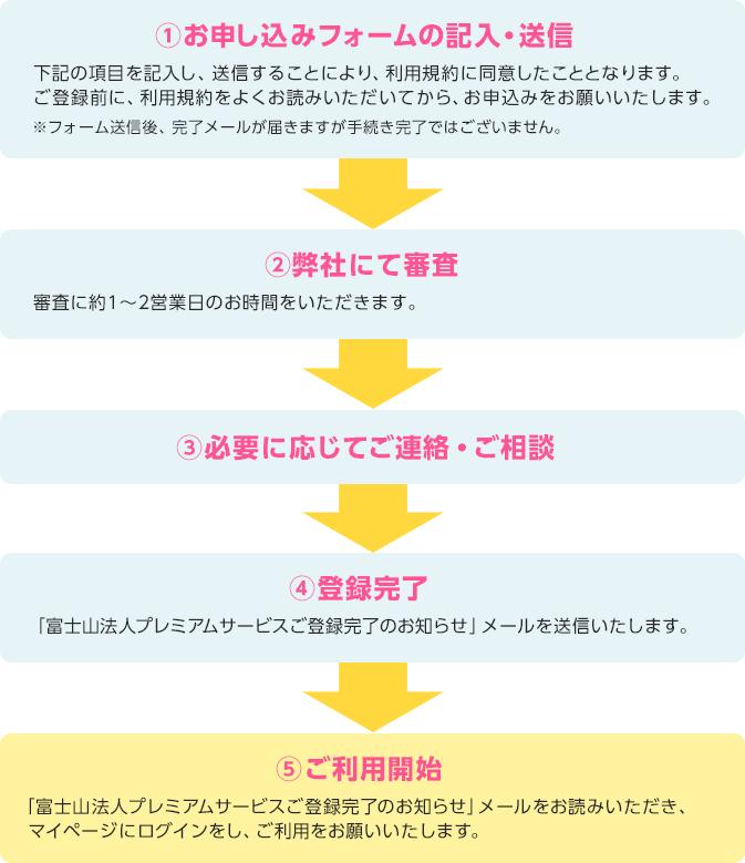 お申込み手順(審査の流れ)